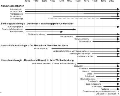Methoden-und-Konzepte-archaeologischer-Umweltforschung