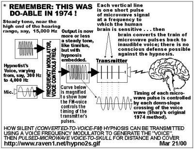 Menschen unbemerkt fernsteuern mittles drahtloser elektronischer Hypnose und Gehirnwäsche auf Distanz, sowohl im Kollektiv Gedanken, Gefühle, Affinitäten, als auch einzelne Selbstmordattentäter programmieren und manipulieren, innert ein paar Monaten von unschuldig unbedarft zu grossem BUMM, ohne dass es jemand merken könnte.
