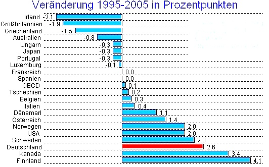 Welt: Ansteig des Gini-Indexes von 1995 bs 2005 in verschiedenen Ländern