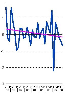 Deutschland 2000 bis 2008: Veränderung Konsum privater Haushalte mit Trendlinie