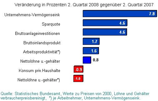Deutschland: 2. Quartal 2008 gegen 2.Quartal 2007 BIP Lohn Konsum Vermögen