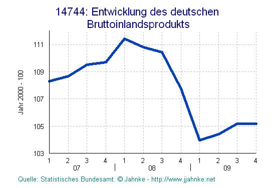 Deutschland Brutto-Inlandsprodukt quartalsweise 2007 - 2009