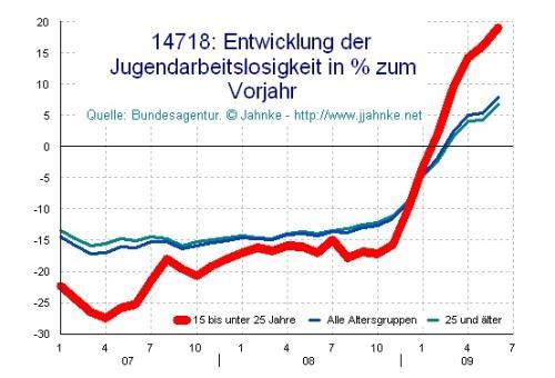 Deutschland: Jugendarbeitslosigkeit gegen Vorjahr