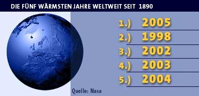 Die fünf wärmsten Jahre seit 1890