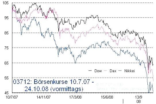 Börsenkurse in der Krise: Dow, Dax und Nikkei von August 2008 bis Oktober 2008