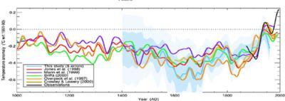 Was hier interessant ist, ist die schwarze Linie (Beobachtung). Sie zeigt einen völlig von den vorherigen Scwankungen abweichenden, unaufhaltsamen Anstieg der Temperaturen in letzter Zeit.