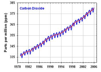 Kohlendioxid-Anstieg: Dies ist eine so überzeugende Kurve über das, was im Moment geschieht, dass sich jeder Kommentar erübrigt.