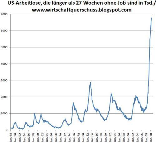 Langzeitarbeitslose USA
