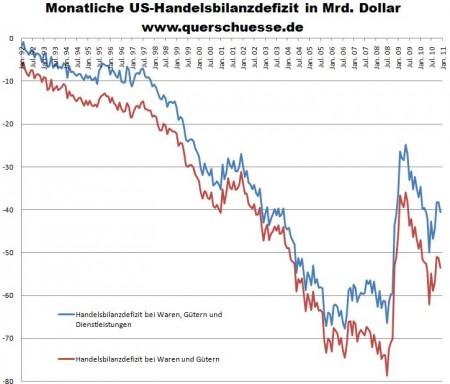 USA :  Handelsbilanzdefizite in Mrd. Dollar 1992 bis 2011