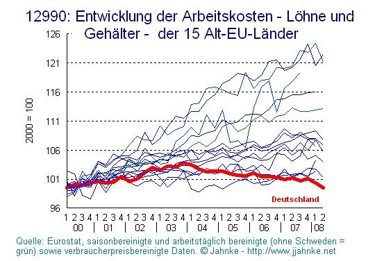 Alt-EU der 15: Entwicklung Arbeitskosten von 2000 bis 2008