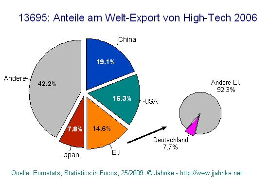 Anteile an Weltextport von Hightech