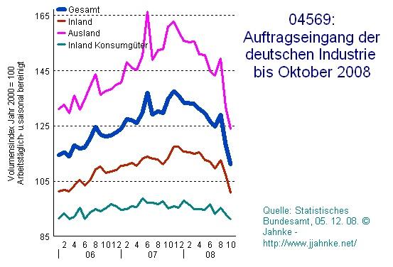 Deutschland: Auftragseingang der Industrie 2006 bis 10.08