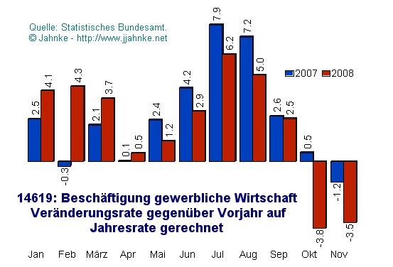 Deutschland: Beschäftigung - Veränderung gegen Vorjahr