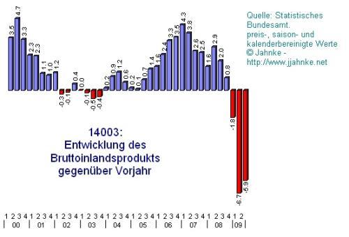 Deutschland - Brutto-Inlands-Produkt gegen Vorjahr - quartalsweise