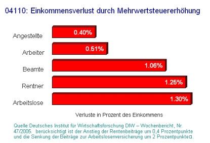 Deutschland: Einkommensverlust durch Mehrwertsteuererhöhung