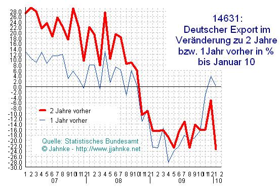 Deutschland Exportvolumen 2007 bis Jan 2010 Veränderung Vorjahr bzw 2 Jahre zuvor