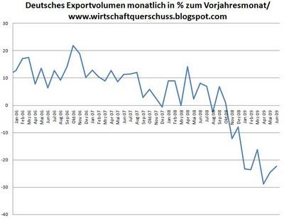 D: Exportvolumen in % gegen Vorjahresmonat
