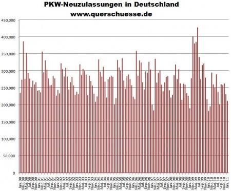Deutschland: Pkw-Neuzulassungen 00 bis 1 /2011