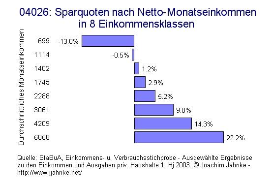 Deutschland: Sparquote nach Einkommenskategorien