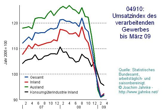 Deutschland: Umsatz gewerbe 2007 bis März 09, 2005 gleich Hundert