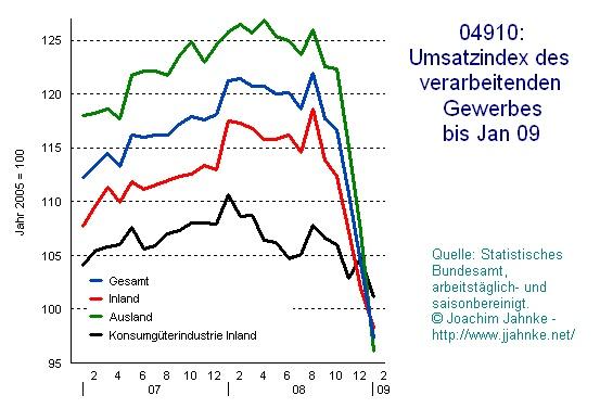 Deutschland: Umsatzindex verarbeitendes Gewerbe 2007 bis 1/2009