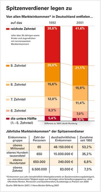 """Deutschland: """"Verteilungsgerechtigkeit"""""""