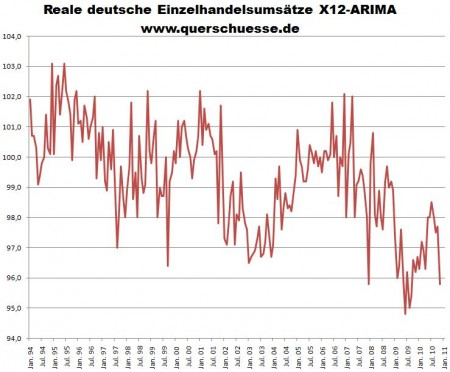 Deutschland Einzelhandelsumsätze 1994 bis 2011