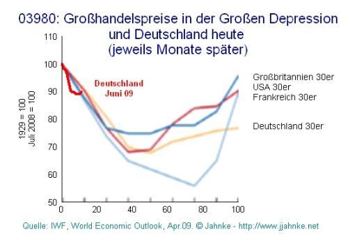 D - Grosshandelspreise - Vergleich Grosse Depression