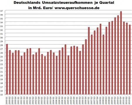 Deutschland Umsatzsteueraufkommen 2000 bis 2010