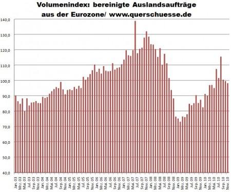 Deutschland Volumen Auslandsaufträge Industrie aus Eurozone 03 bis nov 10