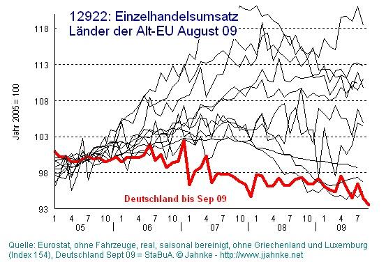 EU: Einzelhandelsumsatz (EU der 15) 2005 bis 2009