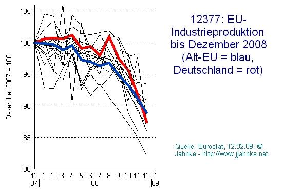 EU: Industrieproduktion 2007 bis 12.2008