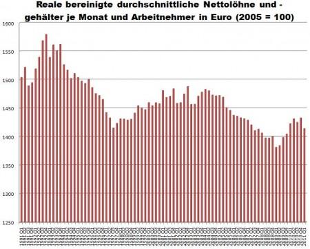 Nettolöhne Deutshcland 1991 bis 2011