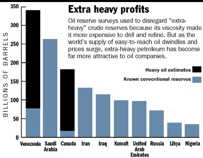 Welt-Ölreserven