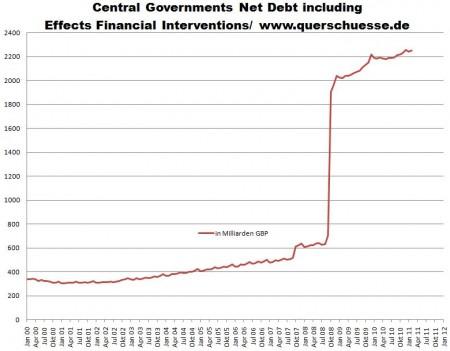 UK: Anstieg Staatsschulden 2000 bis 2011
