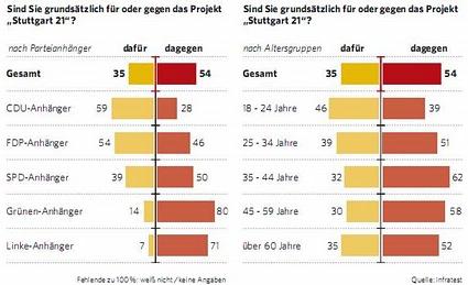 Umfrage in Stuttgart: SDR und Stuttgarter Zeitung zu Stuttgart 21