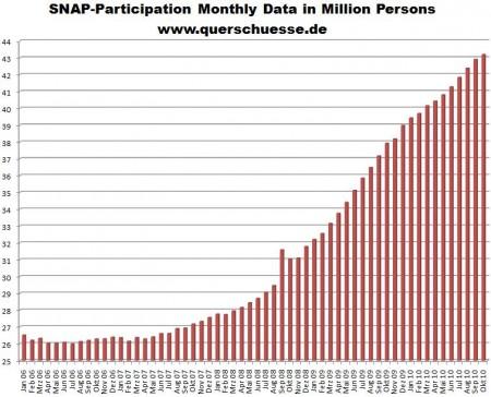 USA: Anzahl der Empfänger von Lebensmittelmarken in Millionen personen 06 - 10