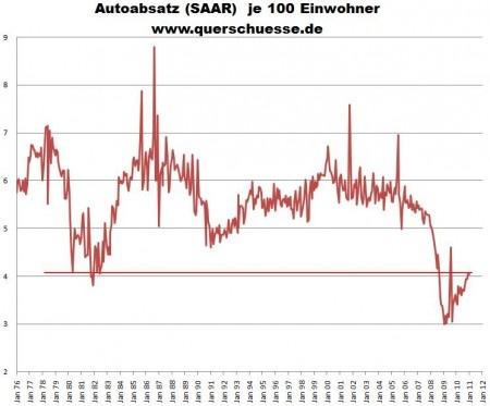 USA Automobilzulassungen pro Hundert Einwohner 1976 bis jan 2011