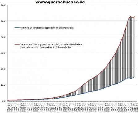 USA: Gesamtverschuldung und BIP 1952 bis 2011