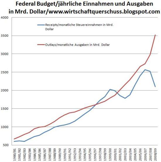USA: Monatliche Ausgaben und Einnahmen pro Fiskaljahr