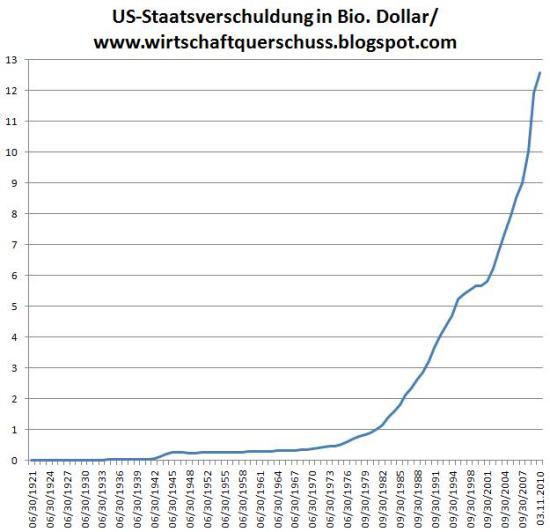 USA-Staatsverschuldung - Das ist eine Exponentialfunktion!