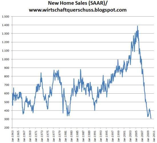 USA Verkäufe neuer Häuser 1963 bis 2010