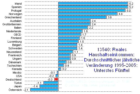 Welt: Vergleich der mittleren Veränderung in den Jahren 95 bis 05 des unteren Fünftel der Einkommenspyramide