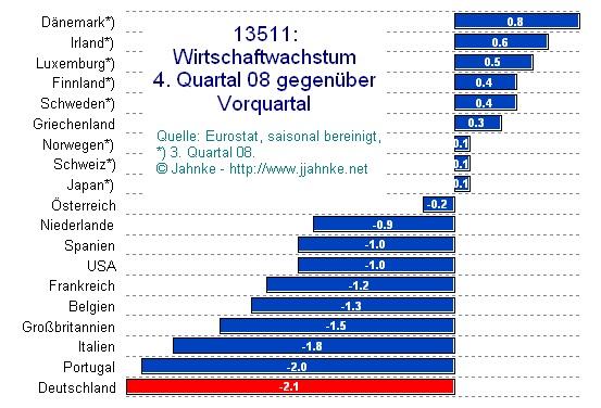 Welt-Vergleich - Bruttoinlandsprodukt - 4. Quartal 2008 gegen Vorquartal