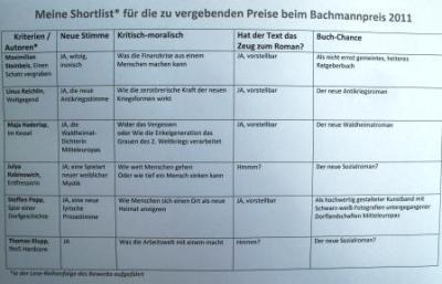 Meine Shortlist zum Bachmannpreis 2011