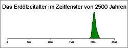 graphische darstellung des erdoelzeitalters<br /> quelle: bgr