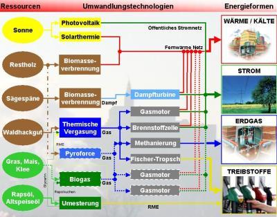 20051031Modell-Guessing-dezentrale-Energieversorgung