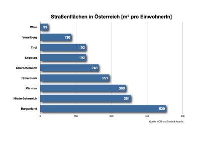 StrassenflaechenInOesterreich_klein
