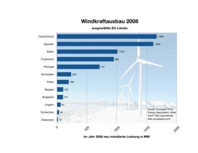 WindkraftRanking