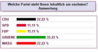 Ergebnis des FOCUS Wahl-o-Mats